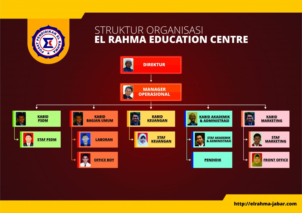 Struktur Organisasi Training Center